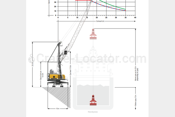 Request for mobile harbor crane Liebherr LHM 180 or 250